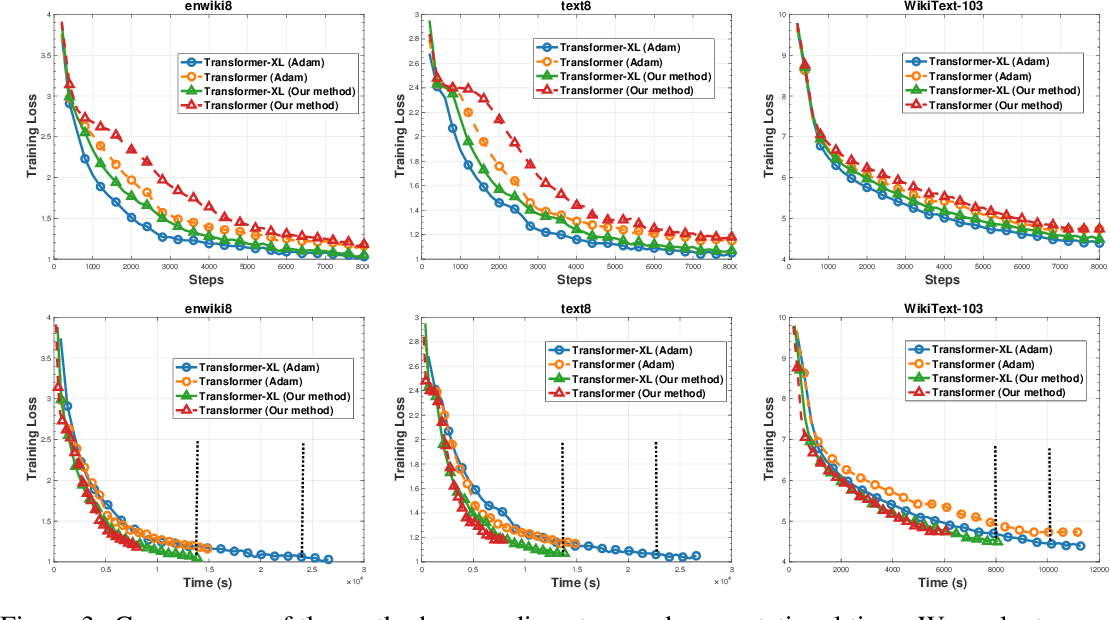 Figure 4 for Ouroboros: On Accelerating Training of Transformer-Based Language Models