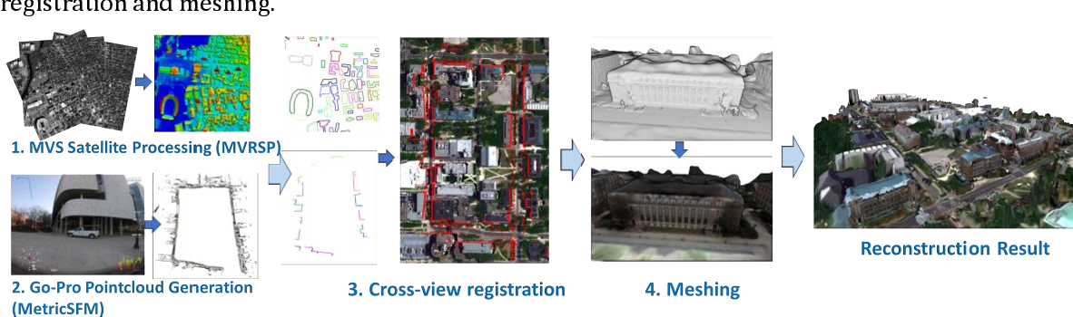 Figure 1 for 3D Reconstruction through Fusion of Cross-View Images