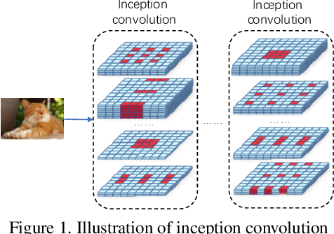 Figure 1 for Inception Convolution with Efficient Dilation Search