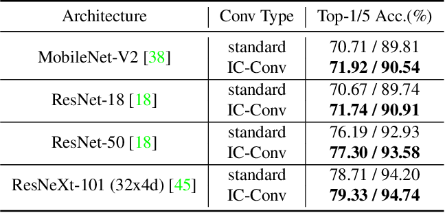 Figure 2 for Inception Convolution with Efficient Dilation Search