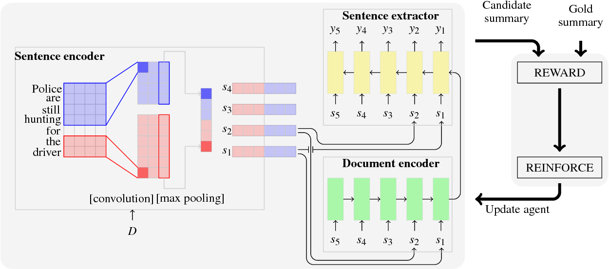Figure 1 for Ranking Sentences for Extractive Summarization with Reinforcement Learning