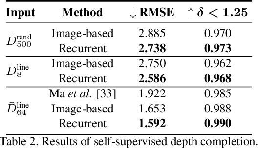 Figure 4 for Don't Forget The Past: Recurrent Depth Estimation from Monocular Video