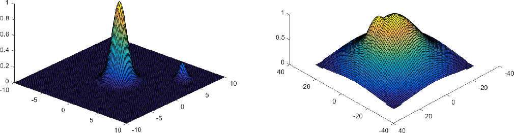 Figure 1 for Simulated Tempering Langevin Monte Carlo II: An Improved Proof using Soft Markov Chain Decomposition