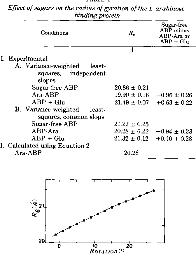 Table I From The Radius Of Gyration Binding Of Ligand Of L