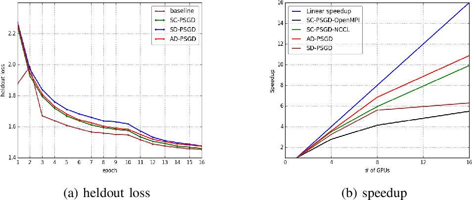 Figure 4 for Distributed Training of Deep Neural Network Acoustic Models for Automatic Speech Recognition