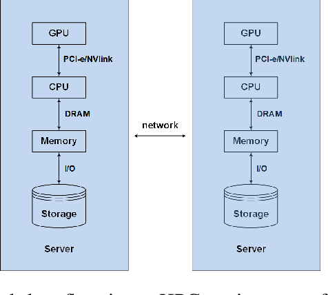 Figure 1 for Distributed Training of Deep Neural Network Acoustic Models for Automatic Speech Recognition