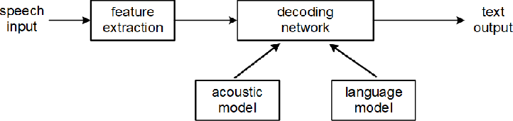 Figure 2 for Distributed Training of Deep Neural Network Acoustic Models for Automatic Speech Recognition