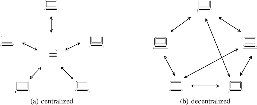 Figure 3 for Distributed Training of Deep Neural Network Acoustic Models for Automatic Speech Recognition