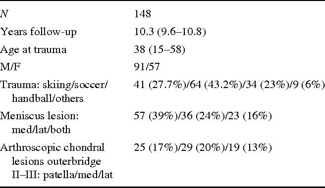 Table 2 Distribution of age, sex, trauma, meniscus and chondral lesions