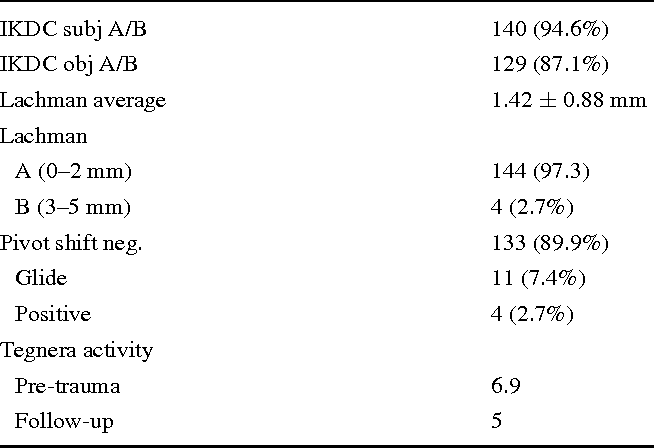 Table 3 Results of IKDC score, ligament stability and Tegner activity score