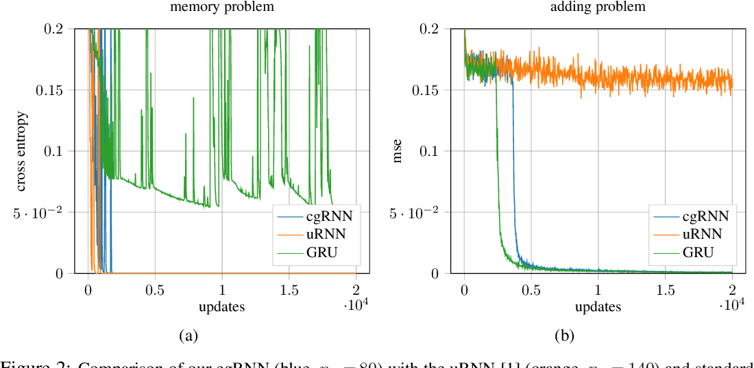 Figure 3 for Complex Gated Recurrent Neural Networks