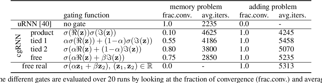 Figure 2 for Complex Gated Recurrent Neural Networks