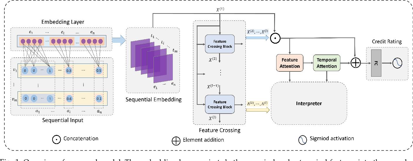 Figure 1 for Explainable Enterprise Credit Rating via Deep Feature Crossing Network