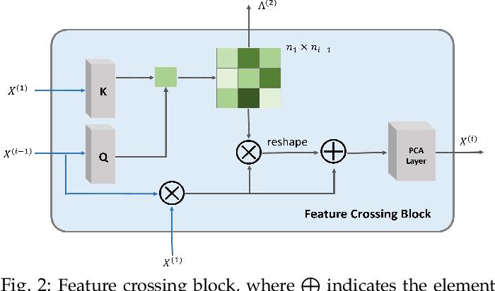 Figure 3 for Explainable Enterprise Credit Rating via Deep Feature Crossing Network