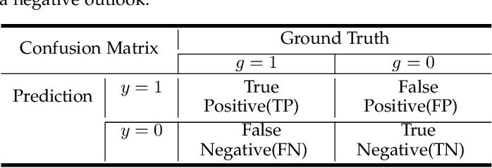 Figure 2 for Explainable Enterprise Credit Rating via Deep Feature Crossing Network
