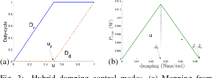 Figure 3 for A Hybrid Dynamic-regenerative Damping Scheme for Energy Regeneration in Variable Impedance Actuators