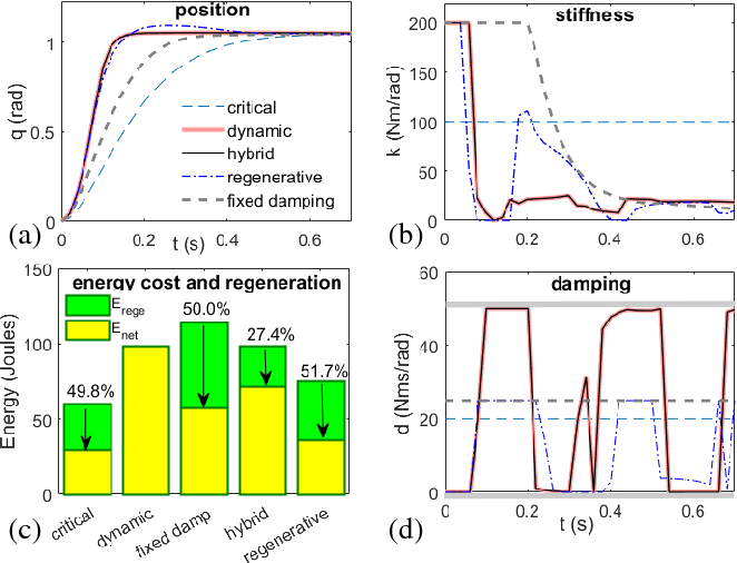 Figure 4 for A Hybrid Dynamic-regenerative Damping Scheme for Energy Regeneration in Variable Impedance Actuators