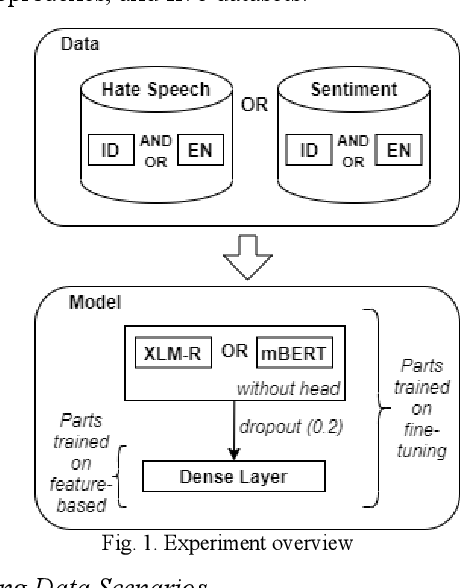 Figure 1 for Improving Indonesian Text Classification Using Multilingual Language Model