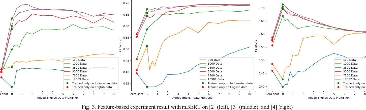 Figure 3 for Improving Indonesian Text Classification Using Multilingual Language Model