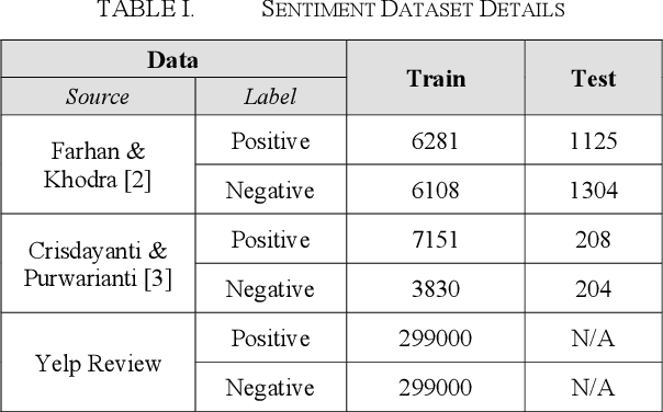 Figure 4 for Improving Indonesian Text Classification Using Multilingual Language Model