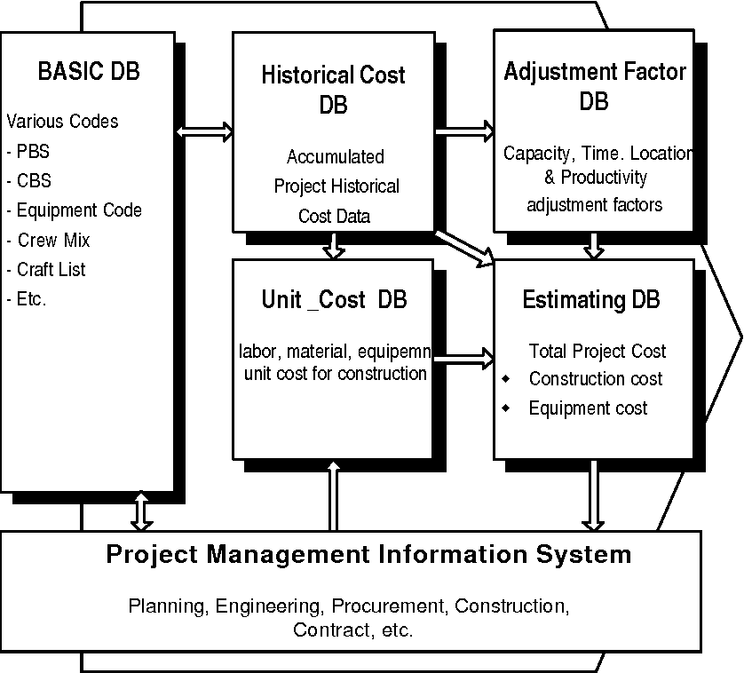 historical cost system