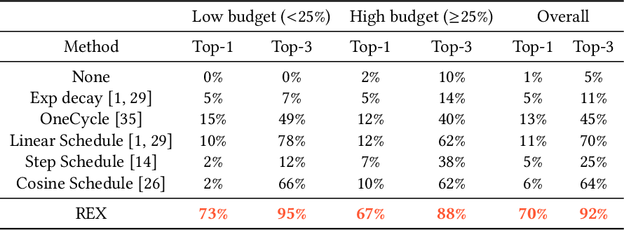 Figure 1 for REX: Revisiting Budgeted Training with an Improved Schedule