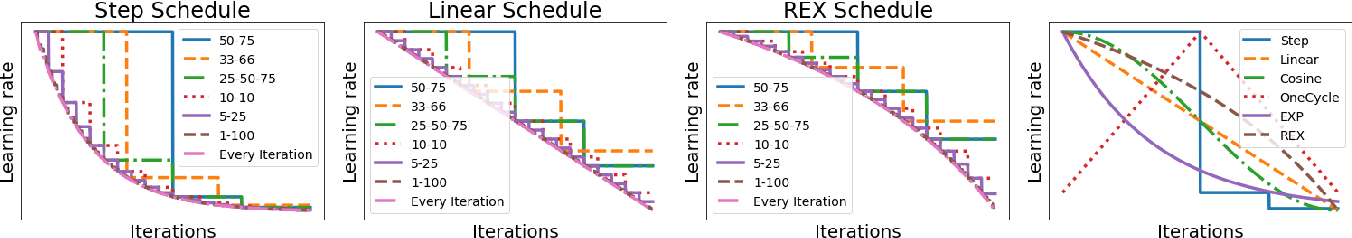 Figure 2 for REX: Revisiting Budgeted Training with an Improved Schedule