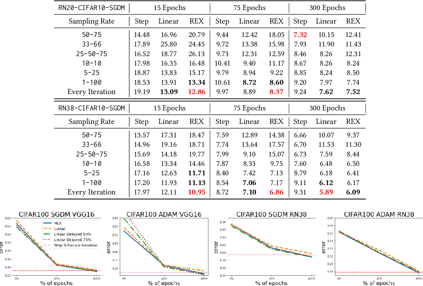 Figure 3 for REX: Revisiting Budgeted Training with an Improved Schedule