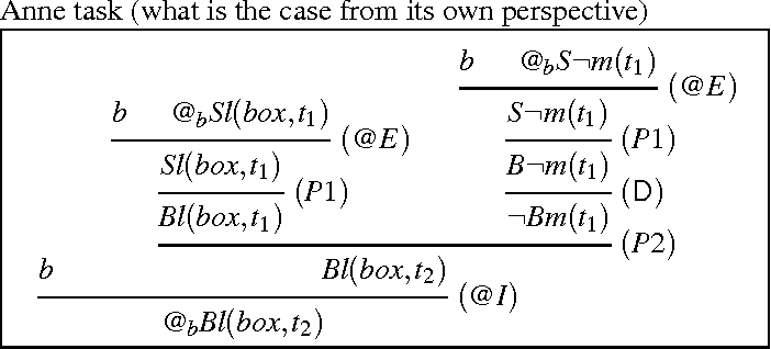 Figure 5 from Hybrid-Logical Reasoning in the Smarties and