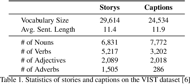 Figure 1 for Visual Storytelling via Predicting Anchor Word Embeddings in the Stories
