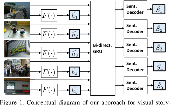 Figure 2 for Visual Storytelling via Predicting Anchor Word Embeddings in the Stories
