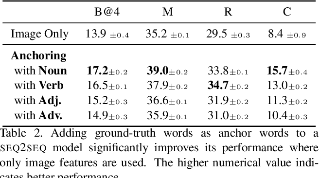 Figure 3 for Visual Storytelling via Predicting Anchor Word Embeddings in the Stories
