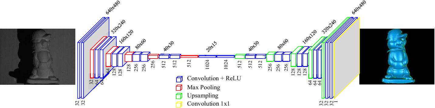 Figure 1 for Single-shot 3D shape reconstruction using deep convolutional neural networks