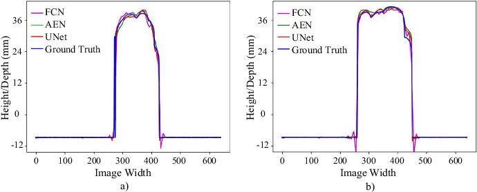 Figure 3 for Single-shot 3D shape reconstruction using deep convolutional neural networks