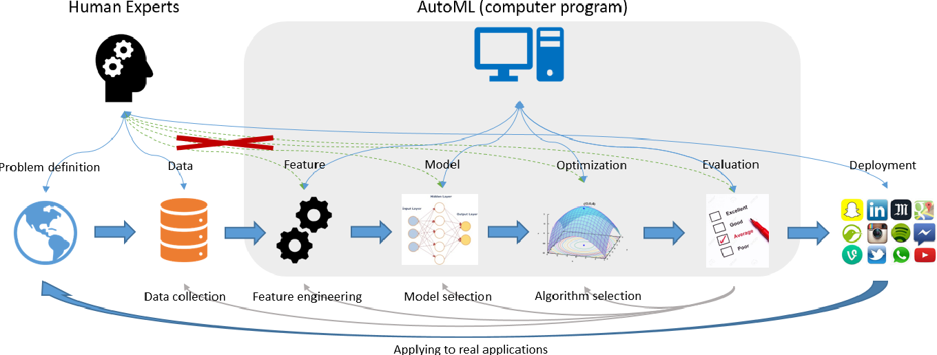 Figure 1 for Taking Human out of Learning Applications: A Survey on Automated Machine Learning