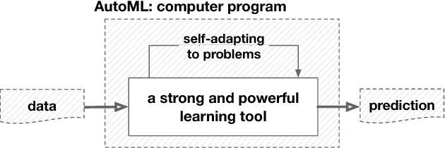 Figure 2 for Taking Human out of Learning Applications: A Survey on Automated Machine Learning