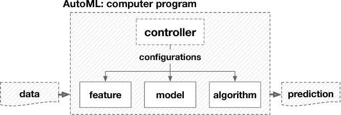 Figure 4 for Taking Human out of Learning Applications: A Survey on Automated Machine Learning