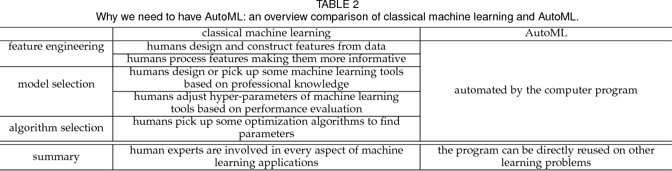 Figure 3 for Taking Human out of Learning Applications: A Survey on Automated Machine Learning