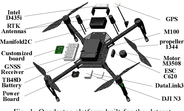 Figure 1 for The Visual-Inertial-Dynamical UAV Dataset