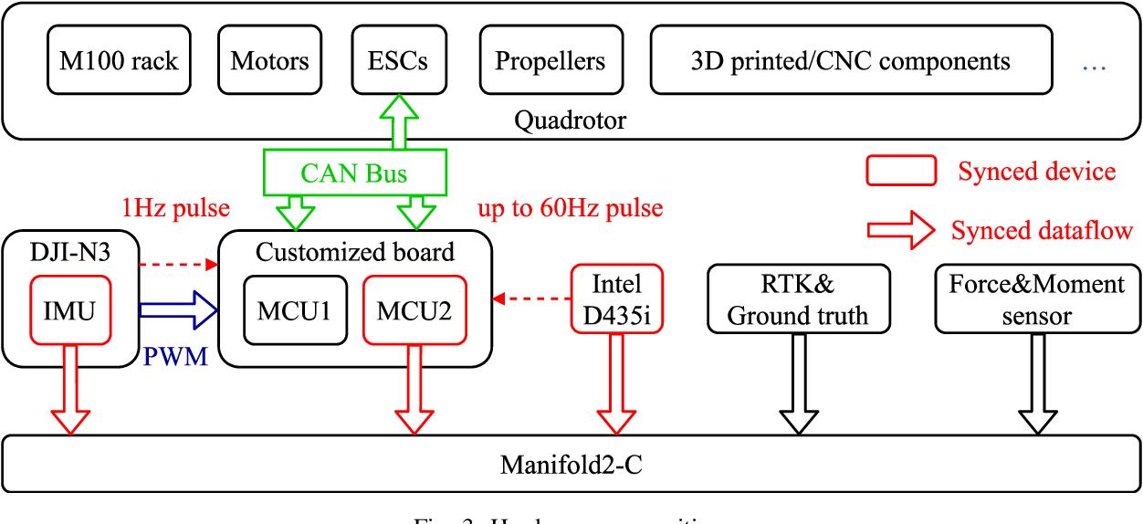 Figure 3 for The Visual-Inertial-Dynamical UAV Dataset