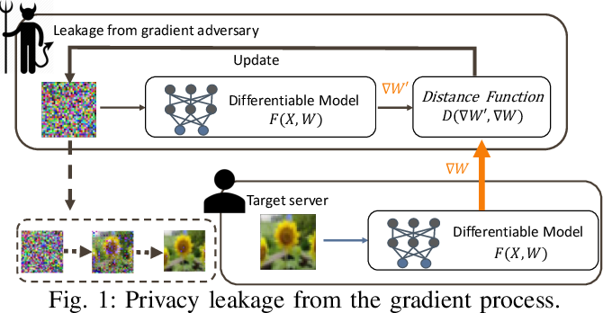 Figure 1 for SAPAG: A Self-Adaptive Privacy Attack From Gradients