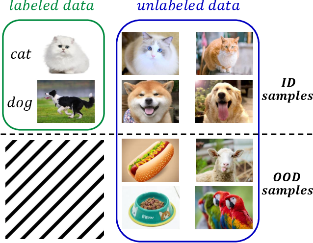Figure 1 for On The Consistency Training for Open-Set Semi-Supervised Learning