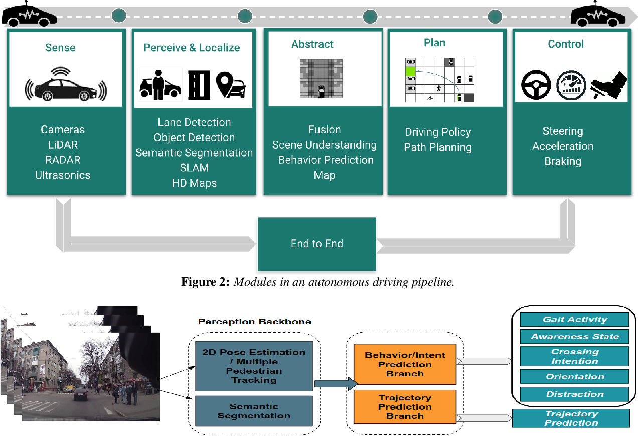 Figure 2 for VRUNet: Multi-Task Learning Model for Intent Prediction of Vulnerable Road Users