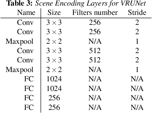 Figure 3 for VRUNet: Multi-Task Learning Model for Intent Prediction of Vulnerable Road Users