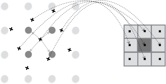 Figure 2 for Linearized Multi-Sampling for Differentiable Image Transformation