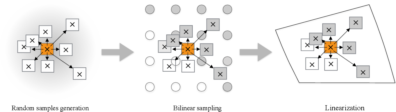Figure 3 for Linearized Multi-Sampling for Differentiable Image Transformation