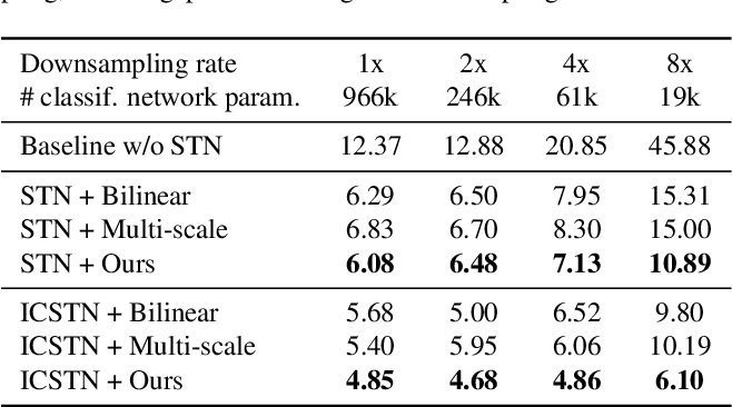 Figure 1 for Linearized Multi-Sampling for Differentiable Image Transformation