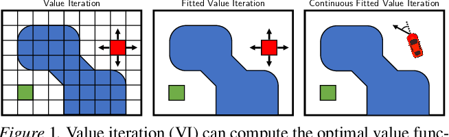Figure 1 for Value Iteration in Continuous Actions, States and Time