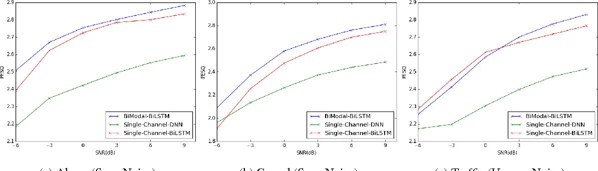 Figure 3 for Multi-Modal Hybrid Deep Neural Network for Speech Enhancement