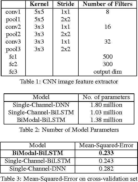 Figure 2 for Multi-Modal Hybrid Deep Neural Network for Speech Enhancement
